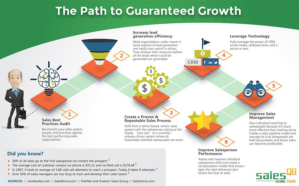 Outsourced Sales Pros sales Roadmap