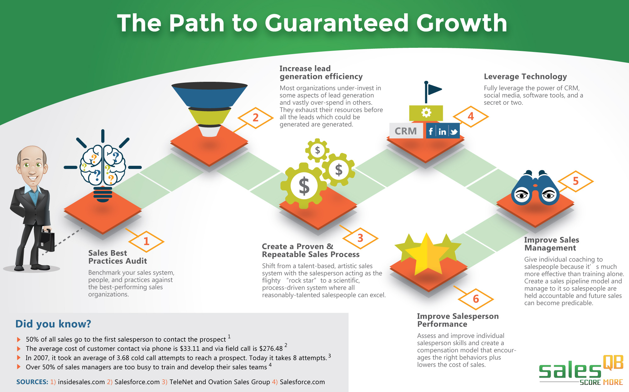 Outsourced Sales Pros Pathway